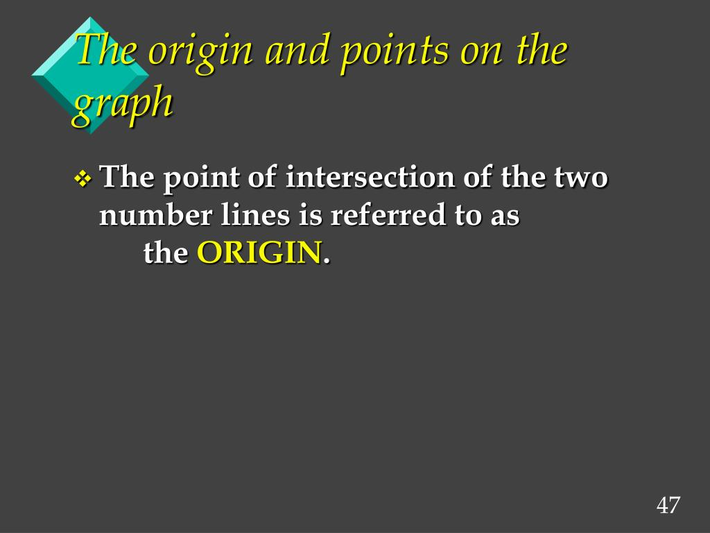 The origin and points on the graph