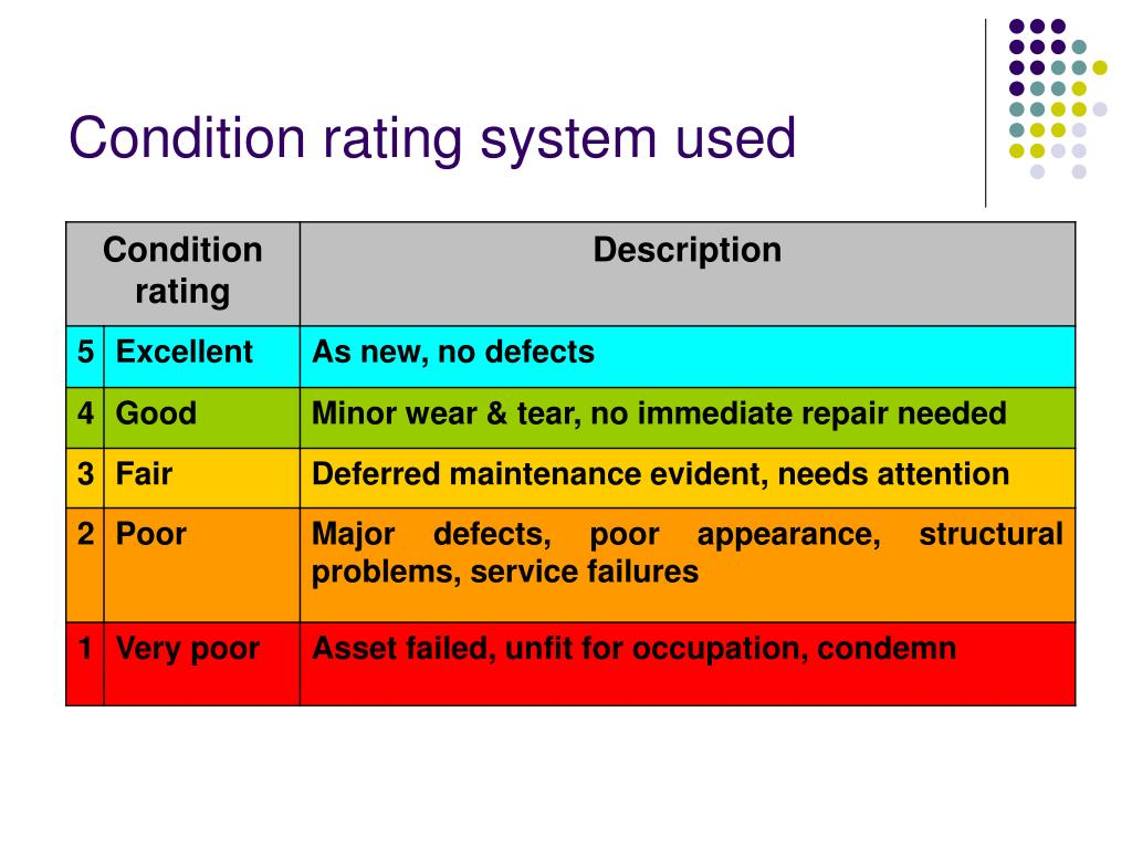 Condition rating system used