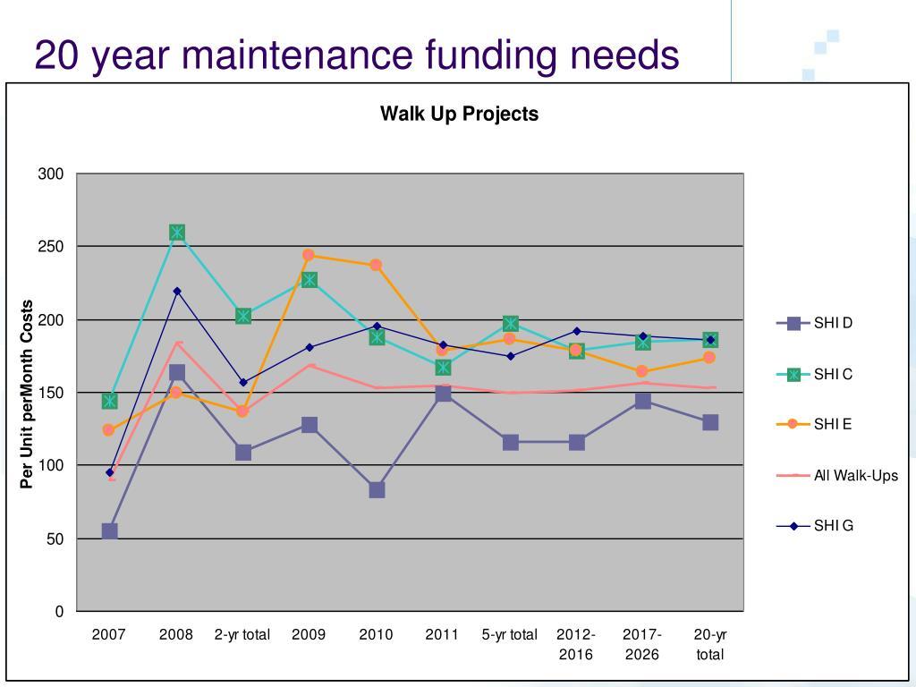20 year maintenance funding needs