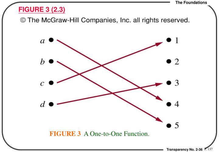 FIGURE 3 (2.3)