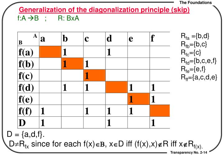 Generalization of the diagonalization principle (skip)