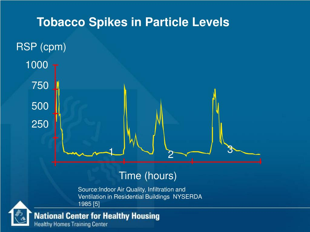 Tobacco Spikes in Particle Levels