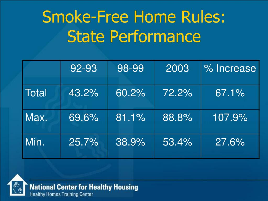 Smoke-Free Home Rules: