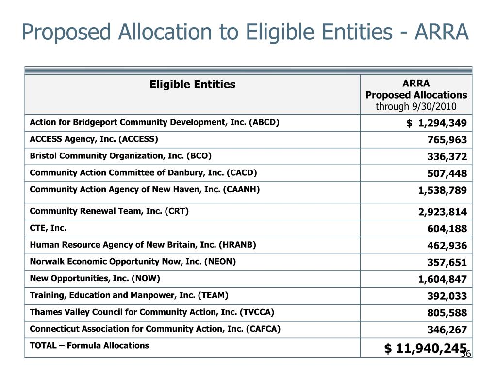Proposed Allocation to Eligible Entities - ARRA