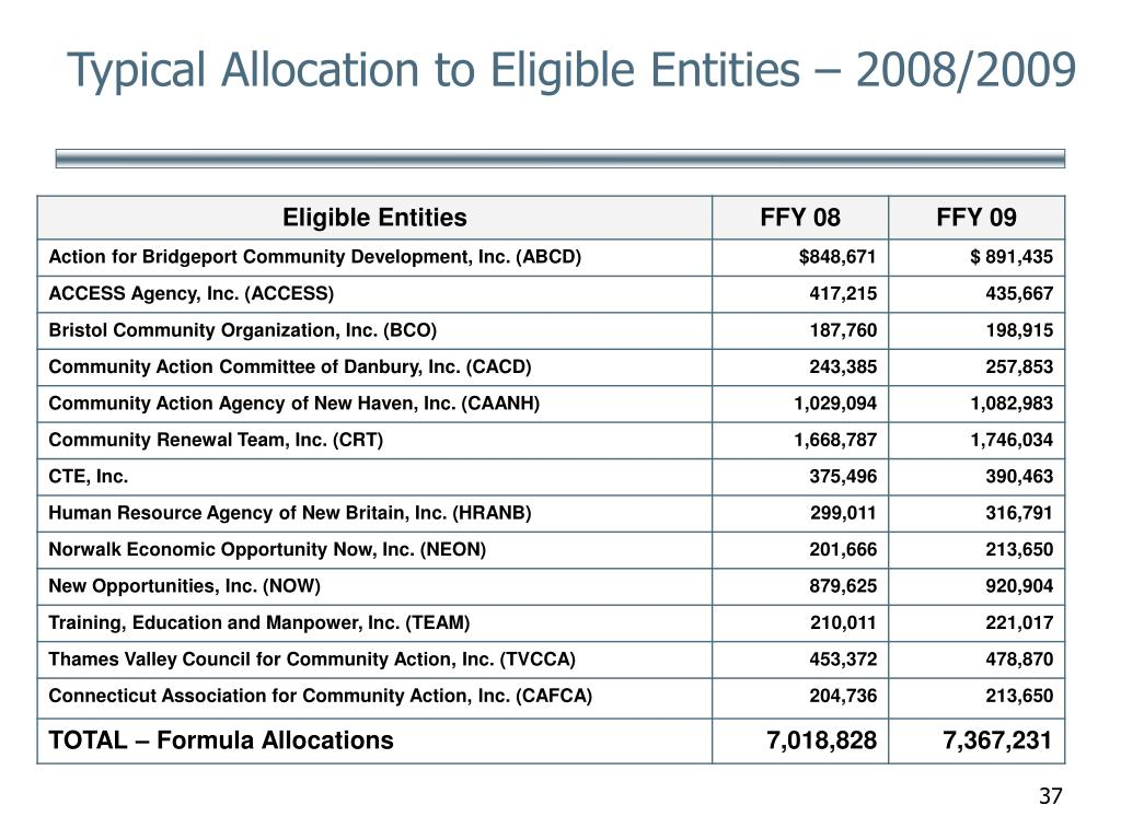 Typical Allocation to Eligible Entities – 2008/2009