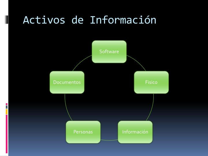 Activos de Información