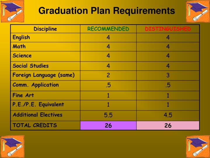 Graduation Plan Requirements