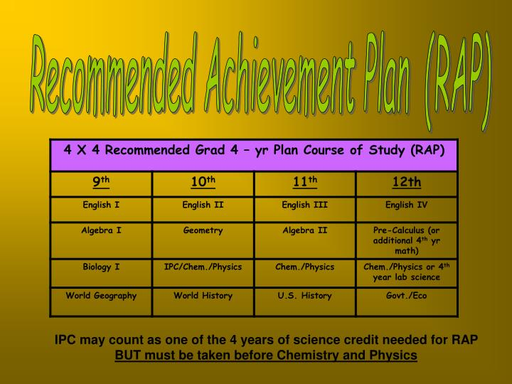 Recommended Achievement Plan  (RAP)