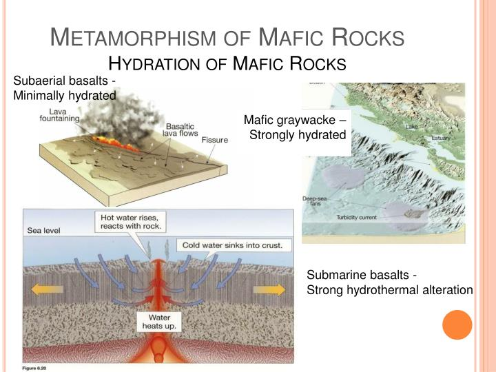 Metamorphism of Mafic Rocks