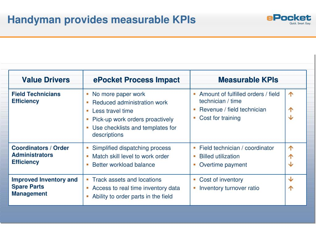 Handyman provides measurable KPIs