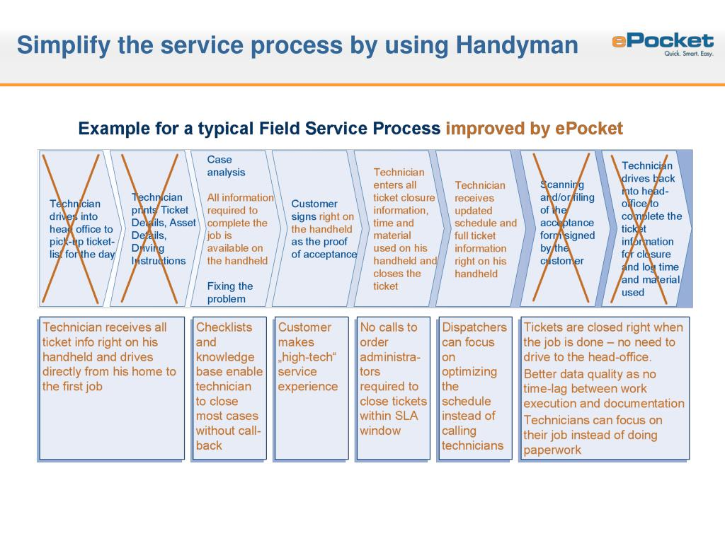 Simplify the service process by using Handyman