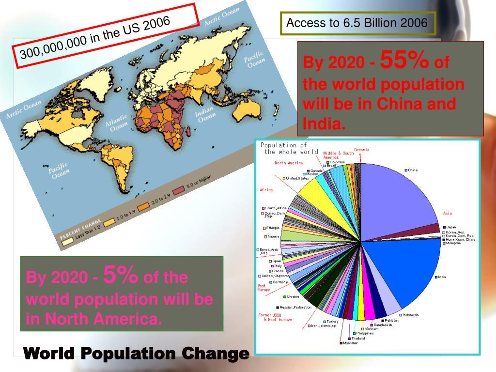 World Population Change