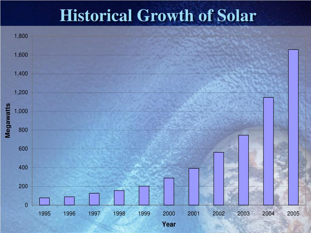 Historical Growth of Solar