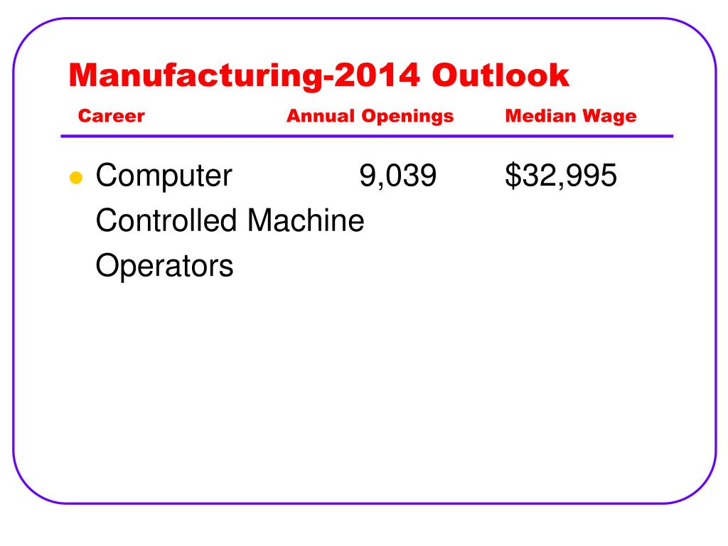 Manufacturing-2014 Outlook