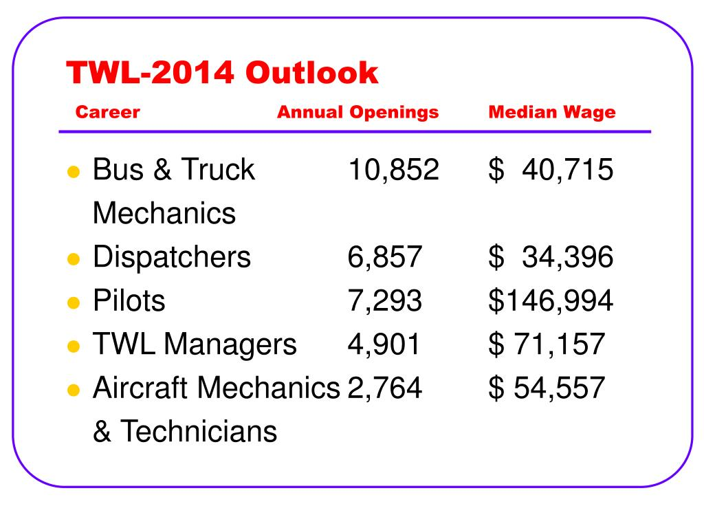 TWL-2014 Outlook