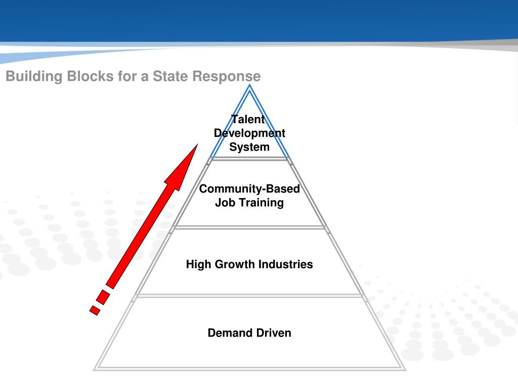 Building Blocks for a State Response