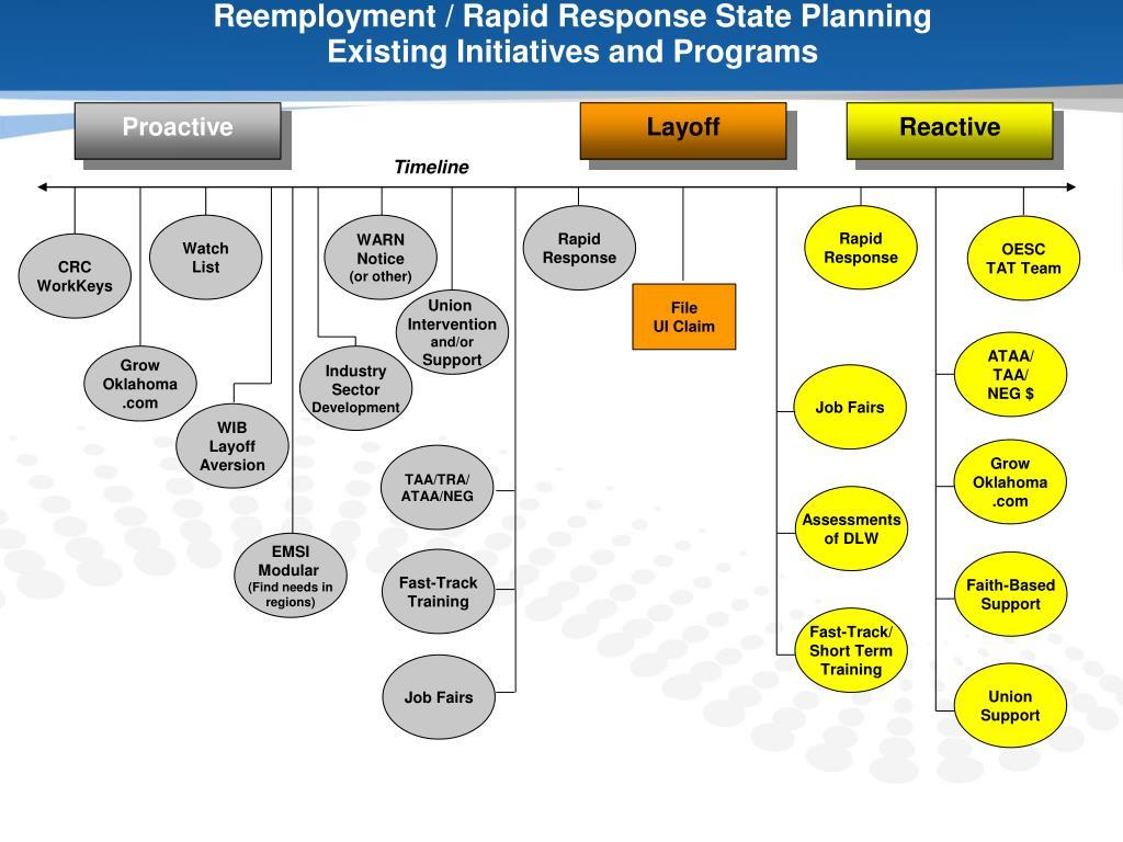 Reemployment / Rapid Response State Planning