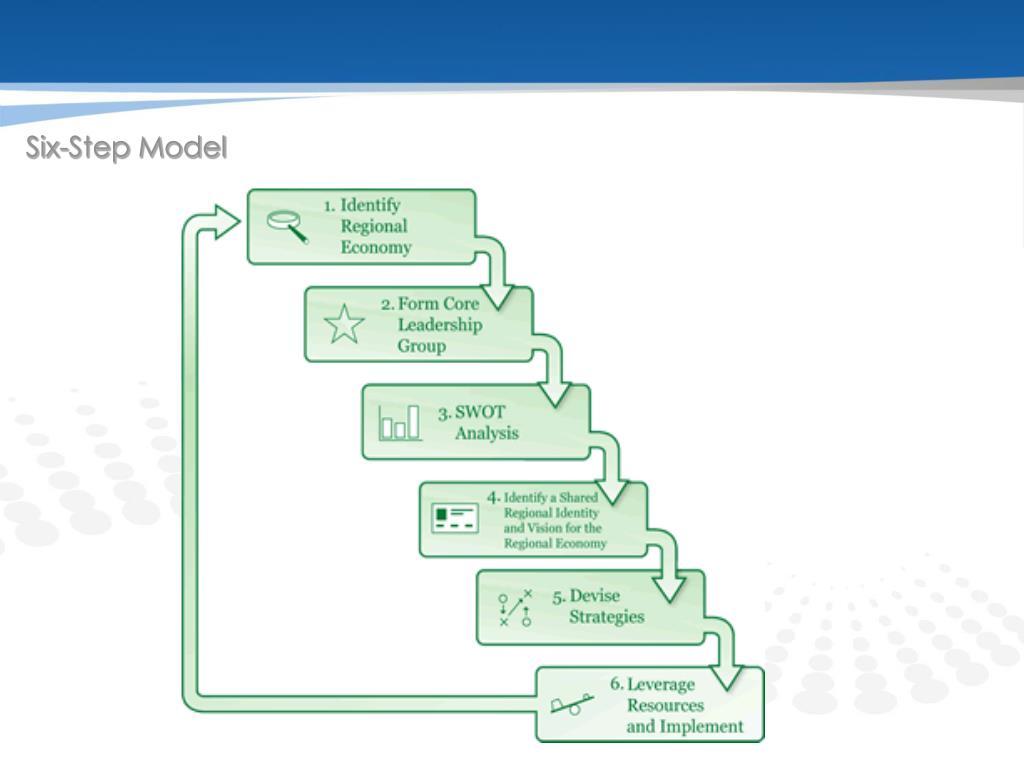 Six-Step Model