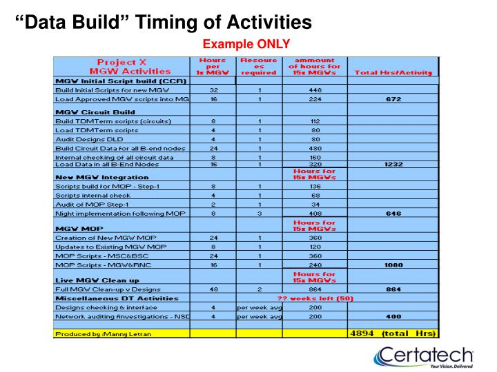 """Data Build"" Timing of Activities"