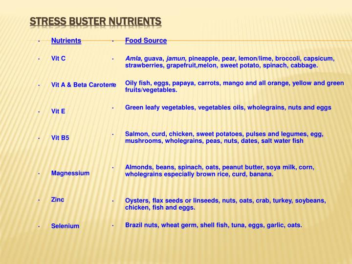 STRESS BUSTER NUTRIENTS