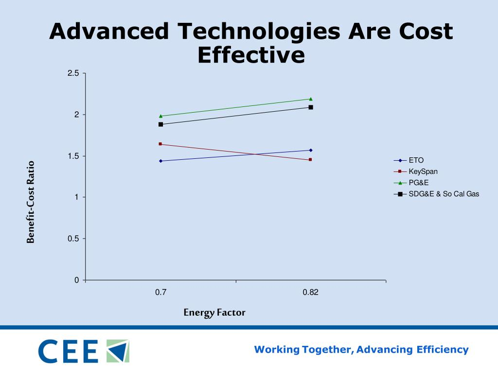 Advanced Technologies Are Cost Effective