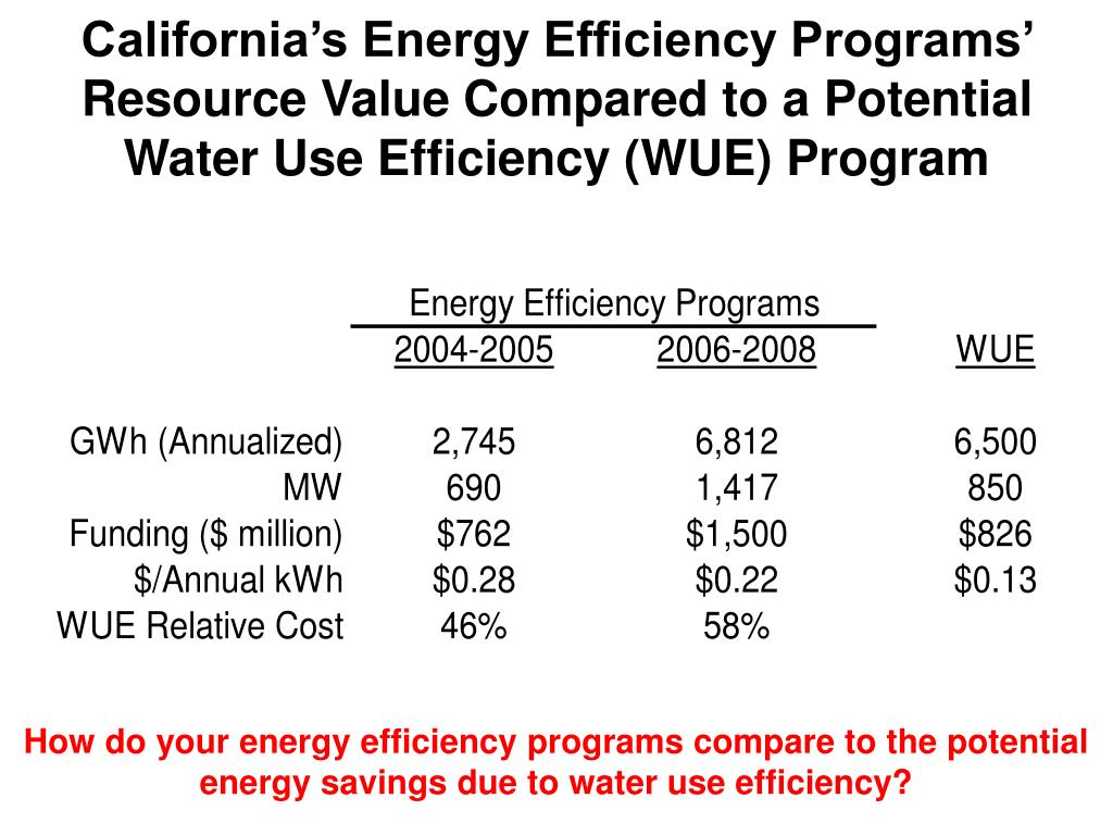 California's Energy Efficiency Programs' Resource Value Compared to a Potential Water Use Efficiency (WUE) Program