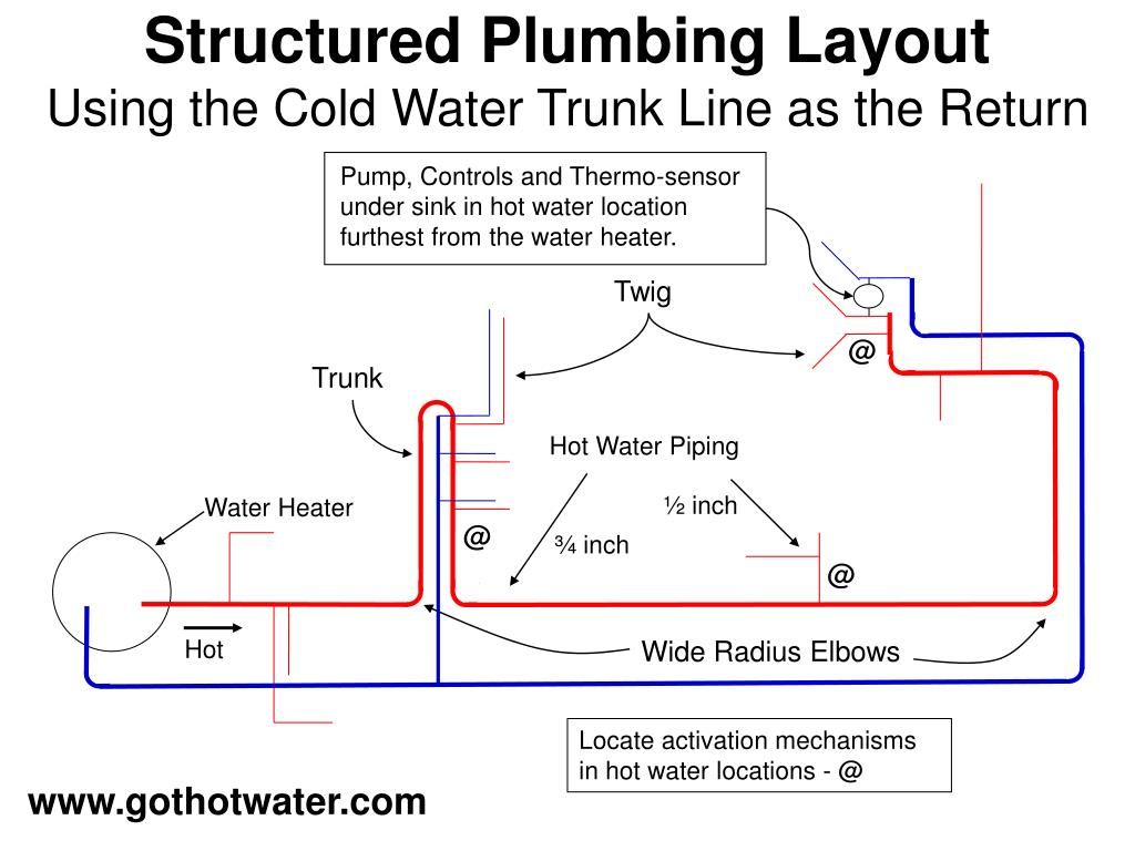 Pump, Controls and Thermo-sensor under sink in hot water location furthest from the water heater.