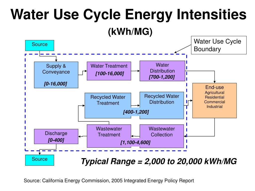 Water Use Cycle Boundary