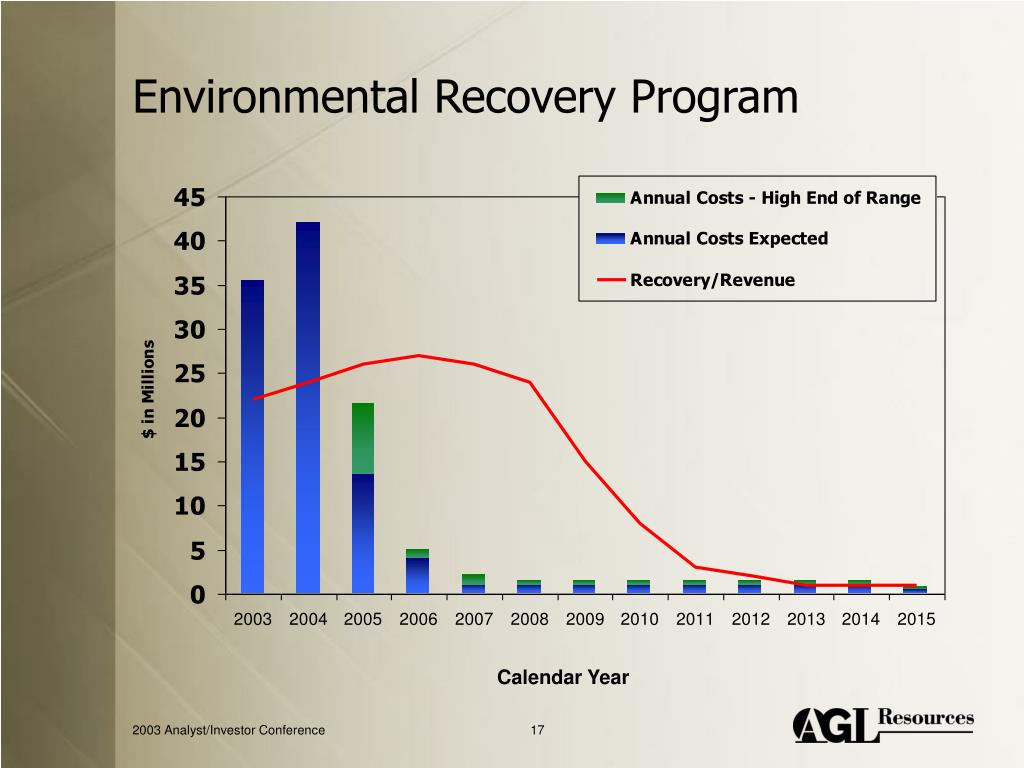 Environmental Recovery Program
