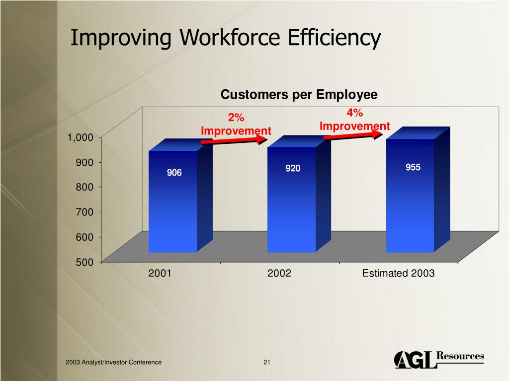 Improving Workforce Efficiency