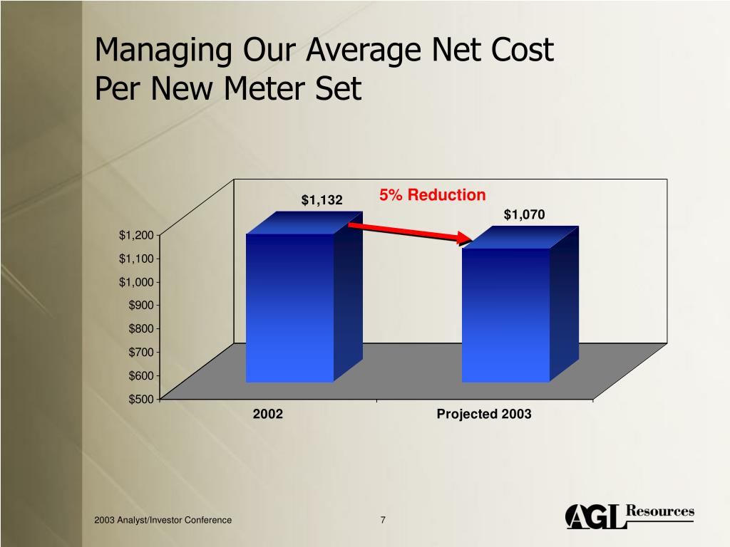 Managing Our Average Net Cost Per New Meter Set