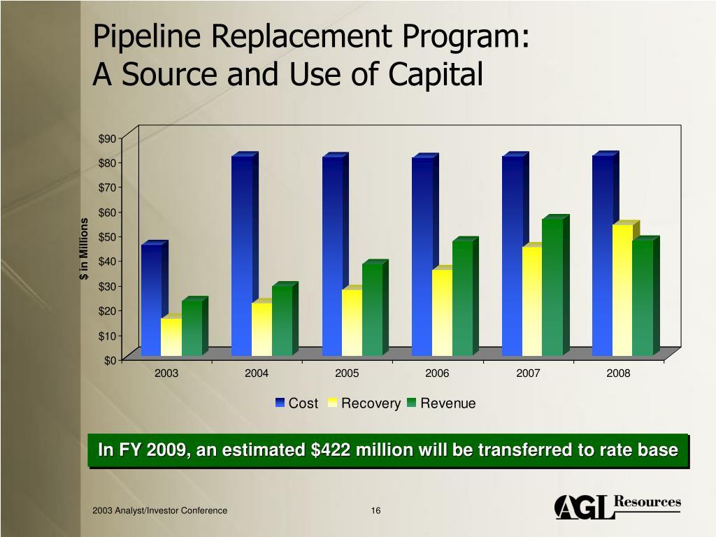 Pipeline Replacement Program: