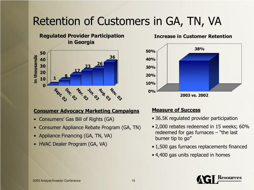 Retention of Customers in GA, TN, VA