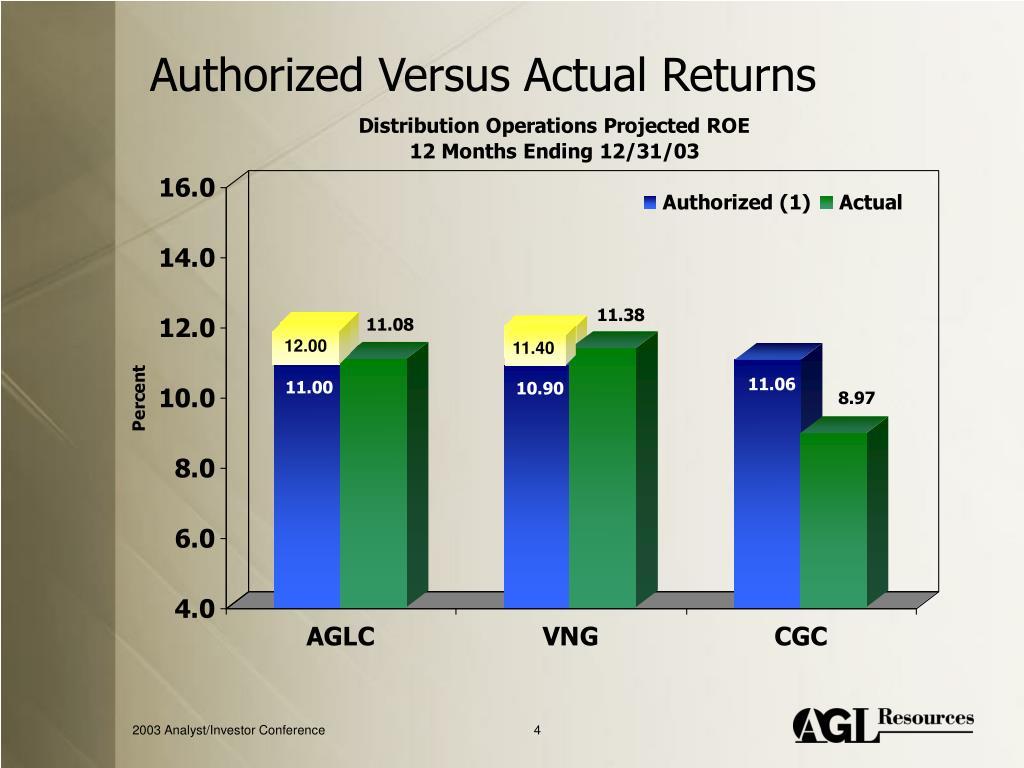Authorized Versus Actual Returns