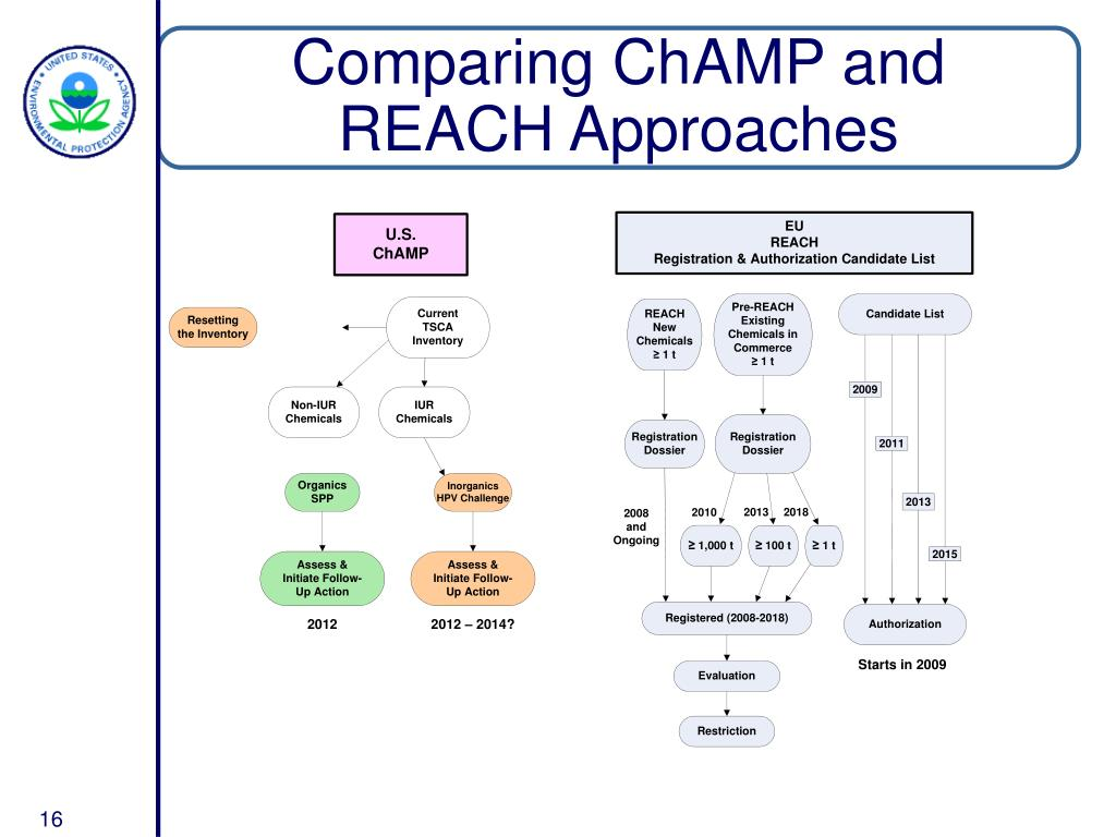 Comparing ChAMP and