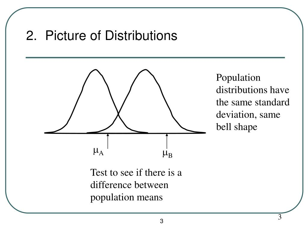 2.  Picture of Distributions