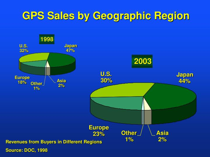 GPS Sales by Geographic Region