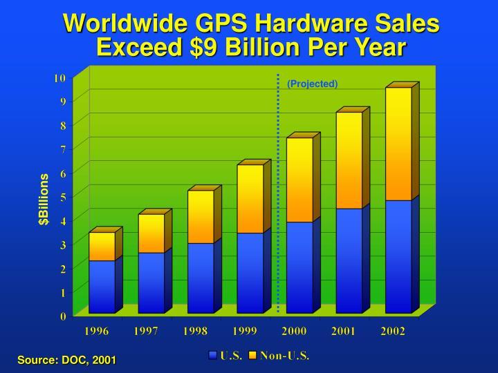Worldwide GPS Hardware Sales Exceed $9 Billion Per Year