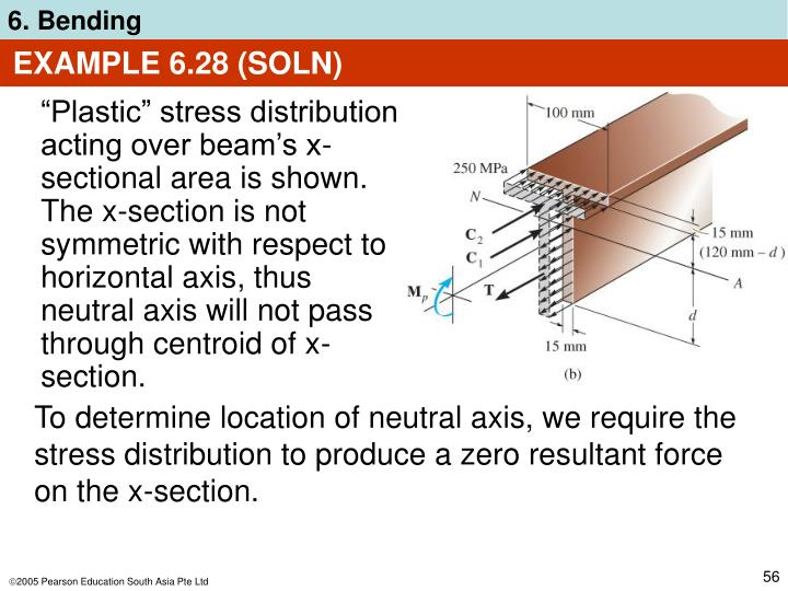 EXAMPLE 6.28 (SOLN)
