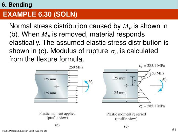 EXAMPLE 6.30 (SOLN)
