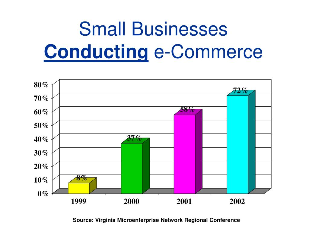Source: Virginia Microenterprise Network Regional Conference