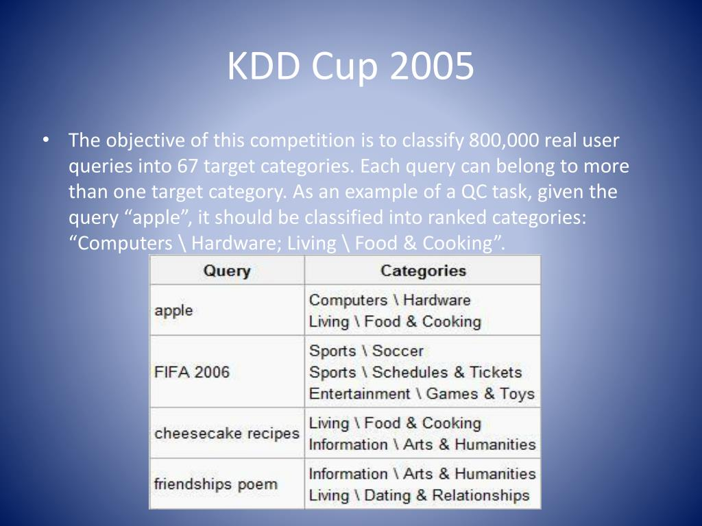 KDD Cup 2005
