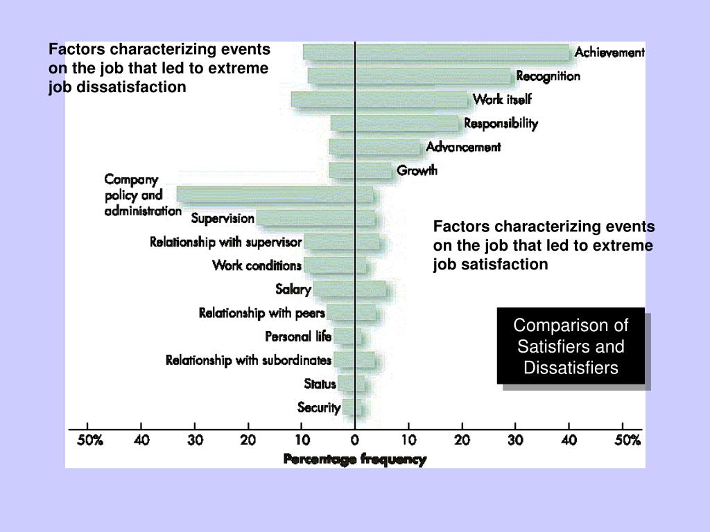 Comparison of Satisfiers and Dissatisfiers