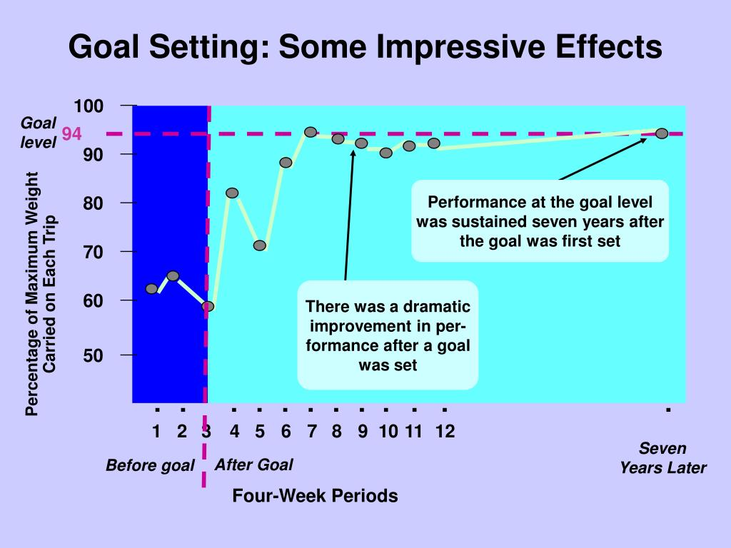 Goal Setting: Some Impressive Effects