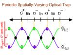 periodic spatially varying optical trap