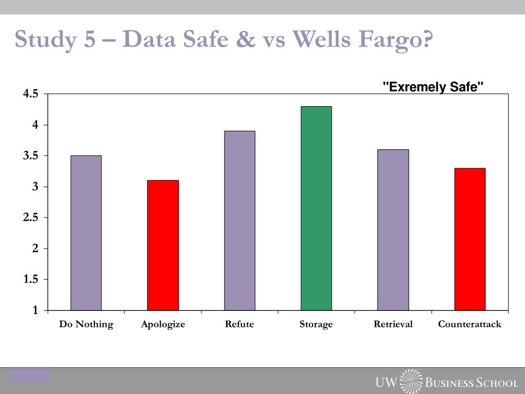 Study 5 – Data Safe & vs Wells Fargo?