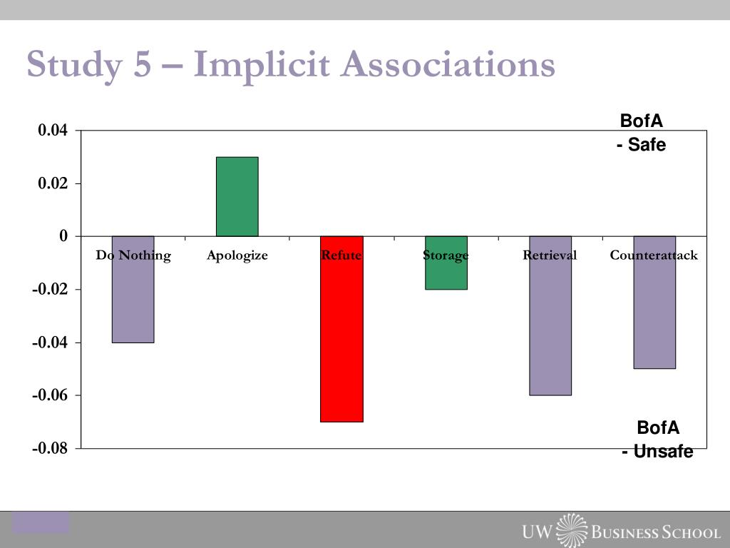 Study 5 – Implicit Associations