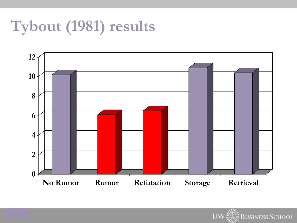 Tybout (1981) results