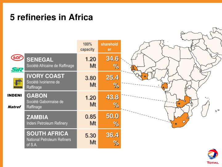 5 refineries in Africa
