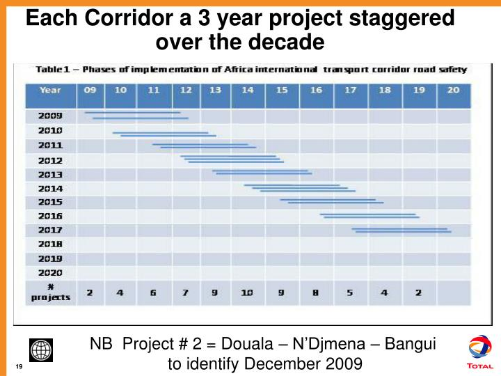 Each Corridor a 3 year project staggered over the decade